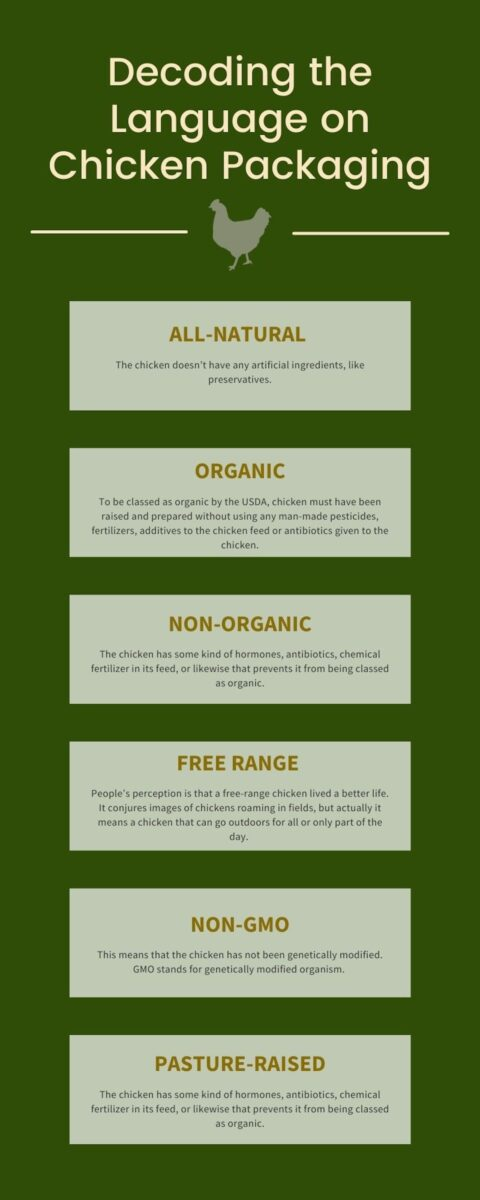 Text infographic about chicken packaging.